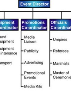 Diagram of an event management team also structure rh leoisaac