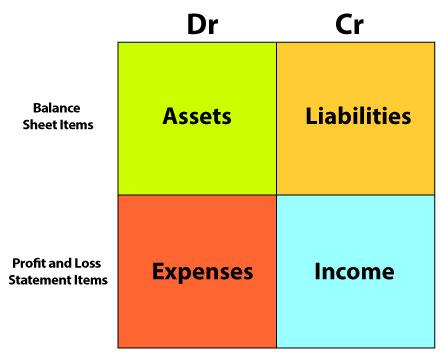 Debit and Credit Box