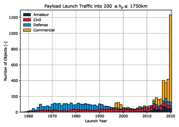 Le nombre de lancements de satellites en orbite autour de la Terre.  ESA