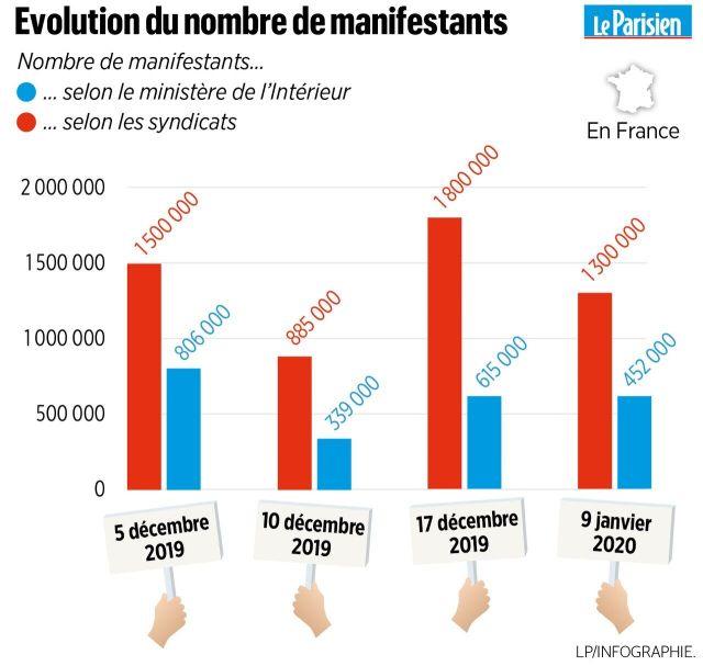 Réforme des retraites : 44000 manifestants à Paris selon Occurrence