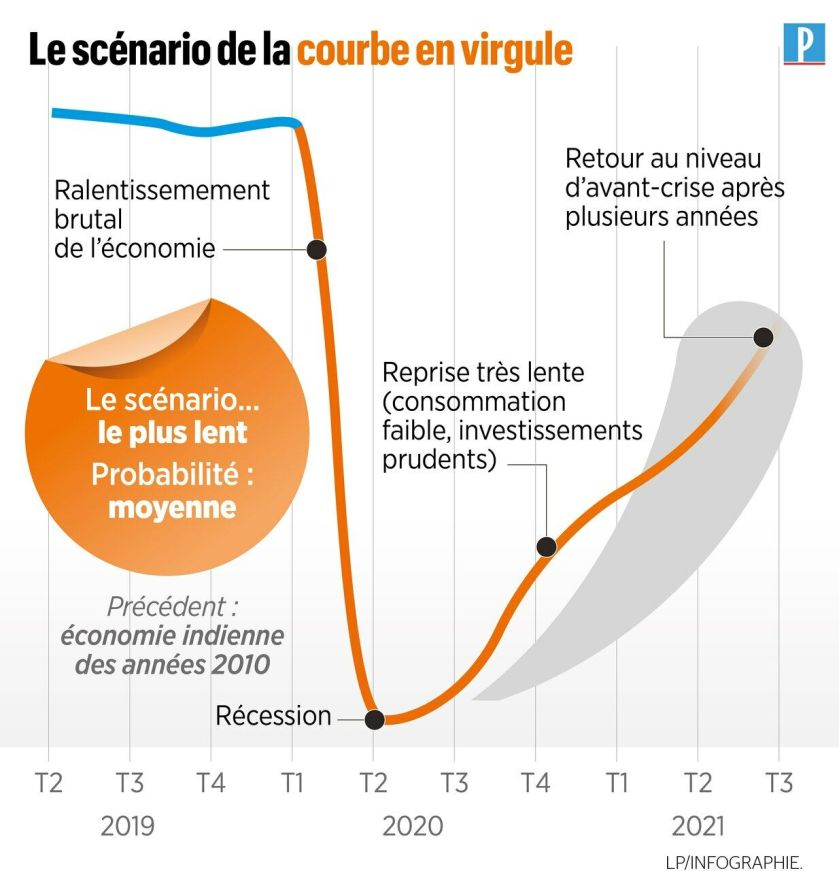 A curve in V, in W or in L? The ABC of economic recovery in six infographics