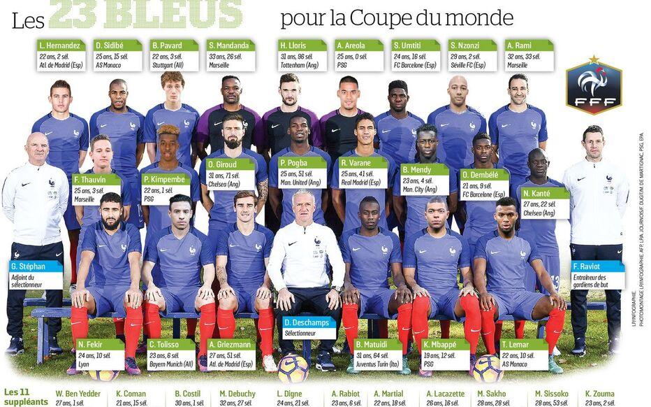 Une référence au succès français à la coupe du monde 2018, mais aussi à l'expression «c'est reparti comme en 14», répandue en france depuis le. Mondial 2018 Decouvrez La Liste Des 23 De L Equipe De France Le Parisien