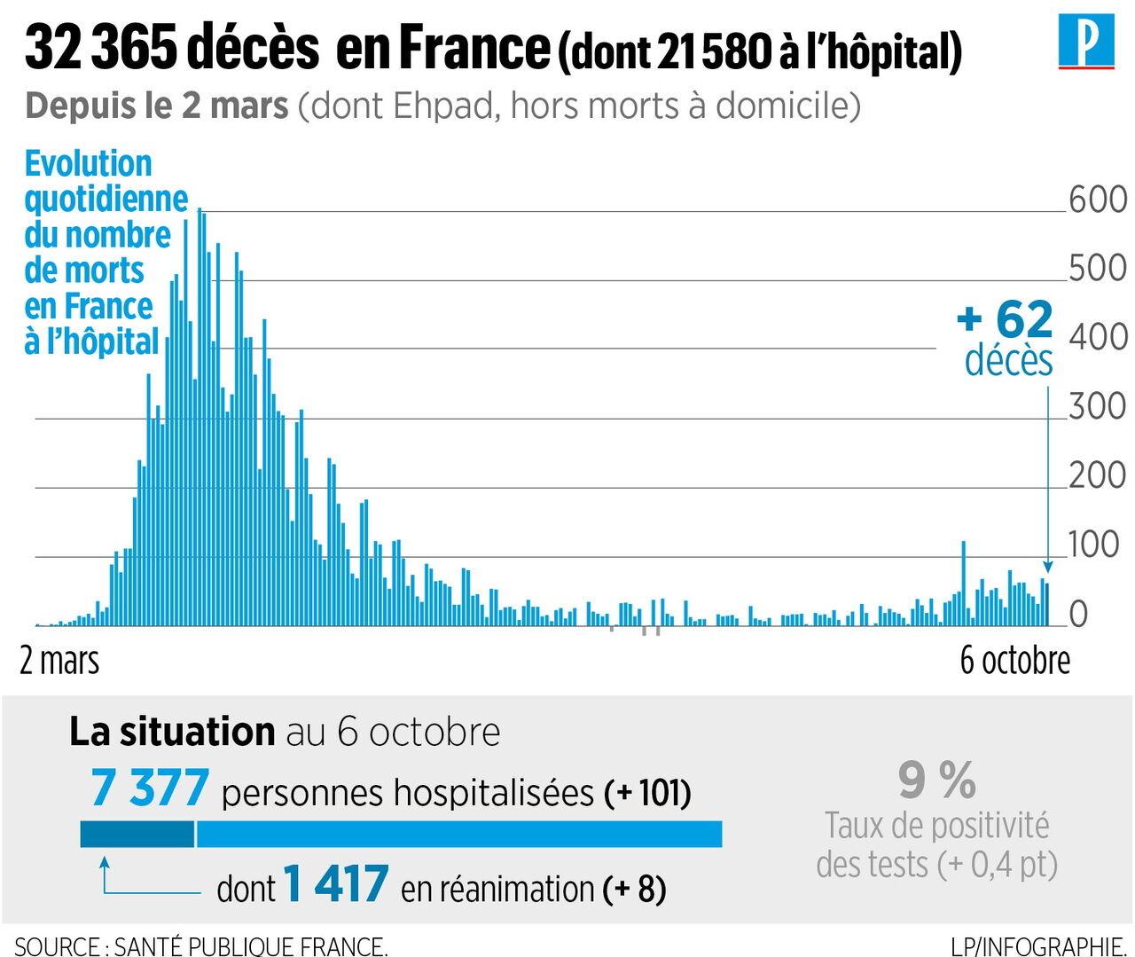 Plus de 1.300 personnes en réanimation en France à cause du coronavirus