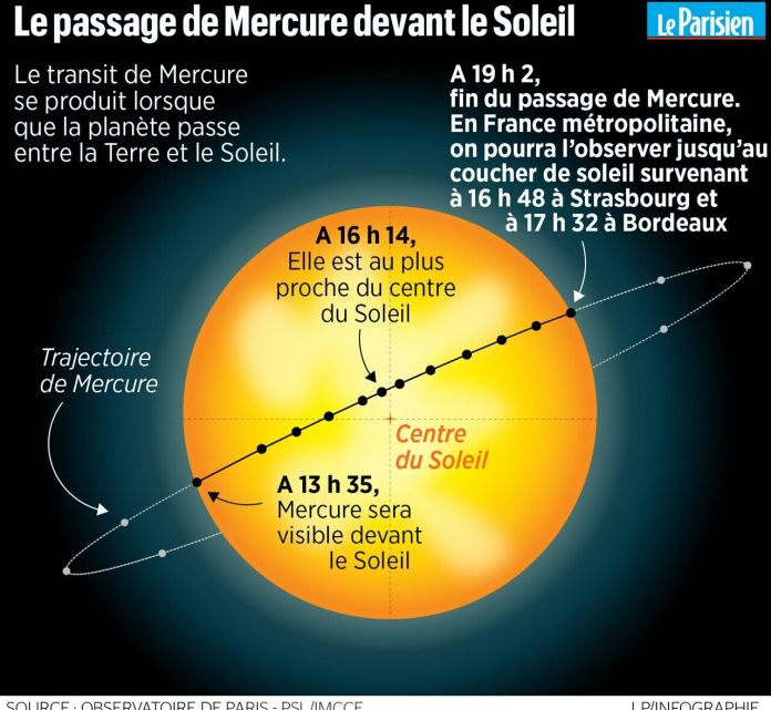 The planet Mercury in front of the sun on Monday: a rare event