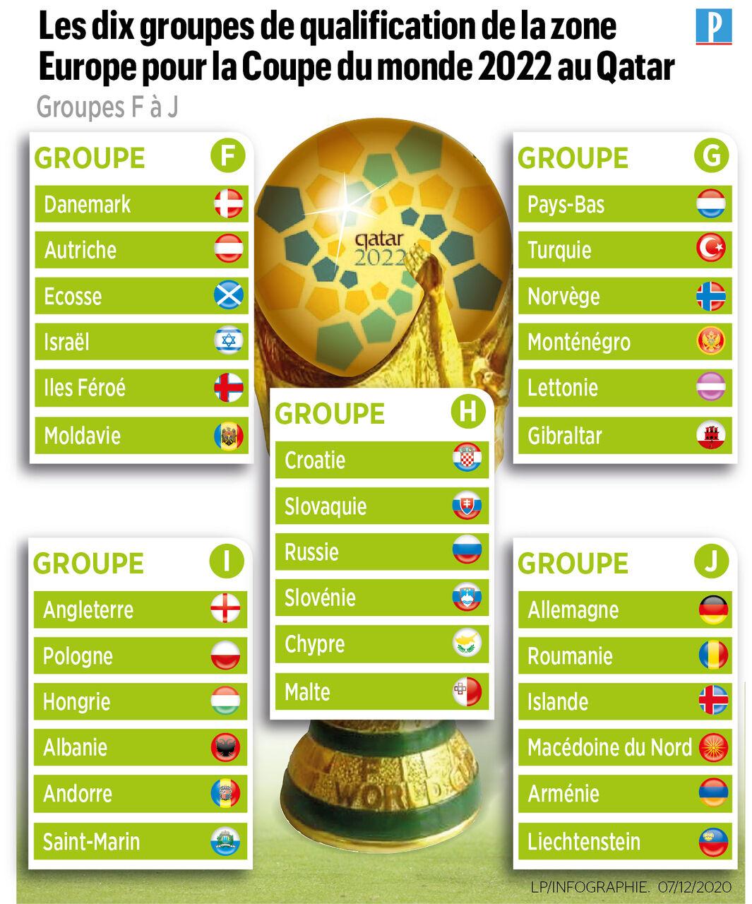 Seuls les deux premiers de chaque poule pourront accéder à … Groupe Coupe Du Monde 2022 : V6f66xbxxnum7m / Chine, syrie ...