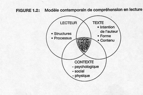 La compréhension en lecture 1 : Un modèle de compréhension en lecture