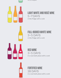 How long wine lasts open  also wines listed from dry to sweet charts rh leplangt