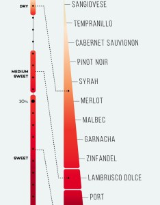 Red wine sweetness chart winefolly also wines listed from dry to sweet charts rh leplangt