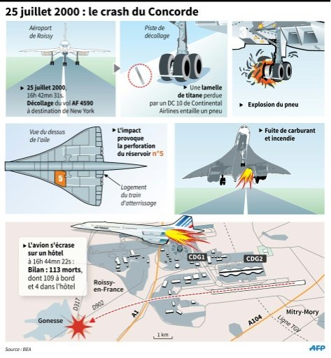 25 juillet 2000 : le crash du Concorde © ls/kt/jcb, er/mm/pld/abm AFP