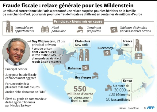 Fraude fiscale : relaxe suprise pour les Wildenstein © Paz PIZARRO AFP