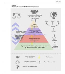 Document issu du rapport des experts de l'ONU (Ph: Dr)