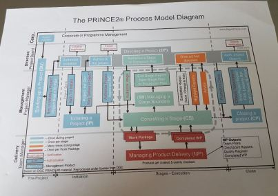 Prince2 Models