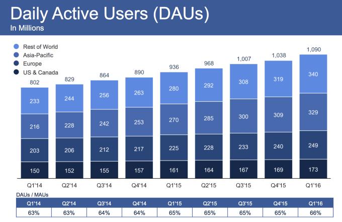 facebook utilisateurs journaliers 2016