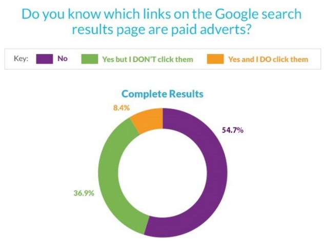 liens adwords vs SEO google