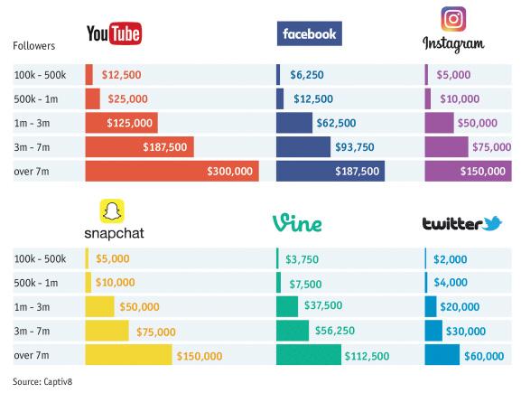 prix marketing influence réseaux sociaux