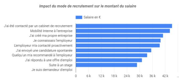 salaire SEO par mode de recrutement