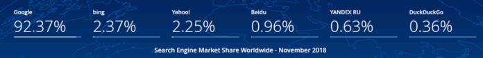 2018 world search engine market share