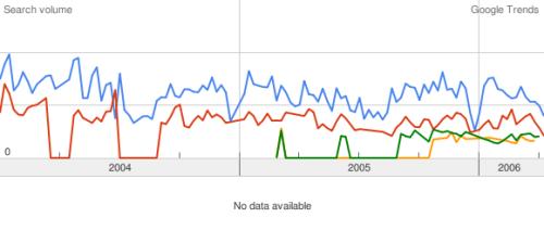 Google Trends: Sprachen lernen