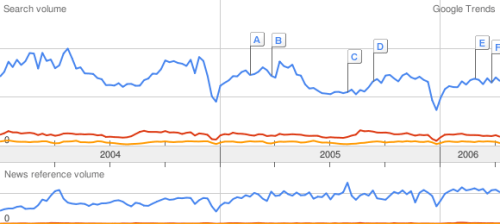 Google Trends: Mathematische Teilgebiete