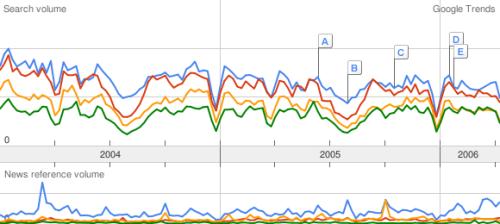 Google Trends: Naturwissenschaften
