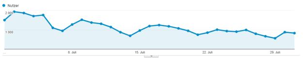 Besucherzahlen von Lern-Online.net im Juli 2018