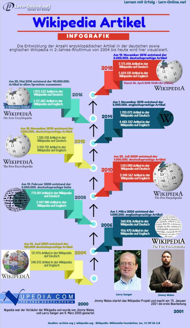Infografik Wikipedia Artikel 2004-2018