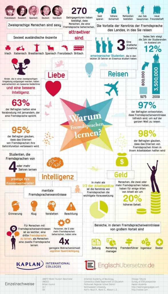 Infografik: Warum Fremdsprachen lernen? Beherrschung von Fremdsprachen