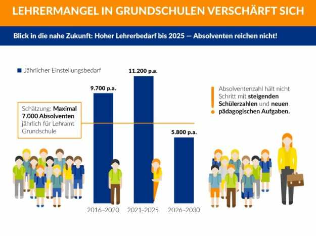 Lehrermangel in der Primarstufe bis 2030