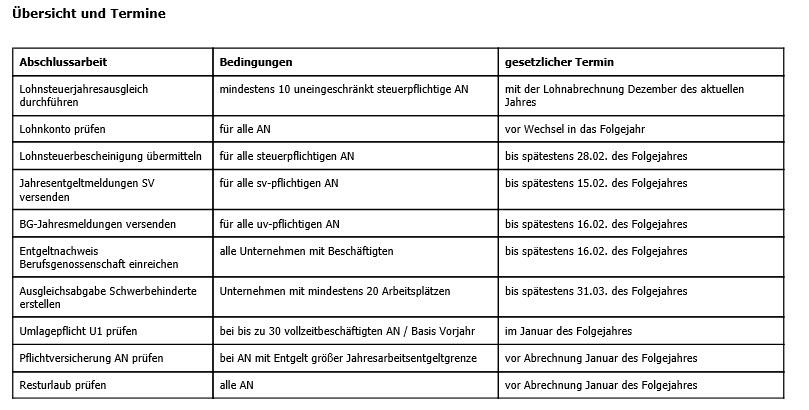 Lexware Lohn: Jahresabschlussarbeiten 2017 für 2018, Jahresanfangsarbeiten 2018