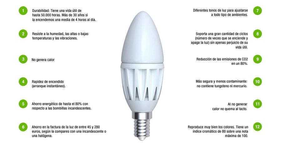 Ahorra con LED  Tecnologa y ventajas  Leroy Merlin