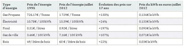 Comparaison du prix gaz, électricité, fioul, et bois.