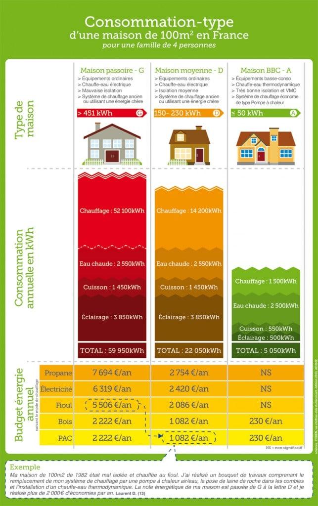 consommation d'une maison classée G, D et BBC-A