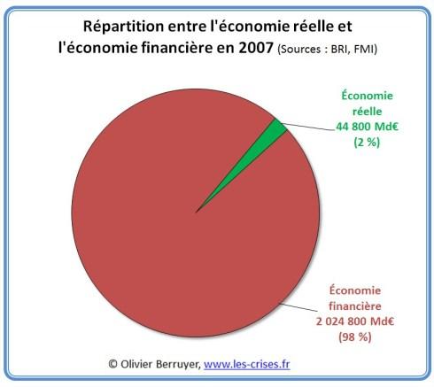 Economie réelle financière