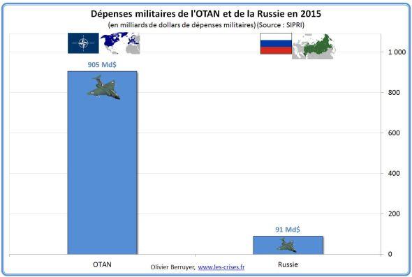 otan-russie-2