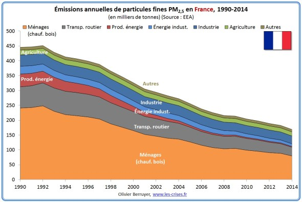 pollution air france