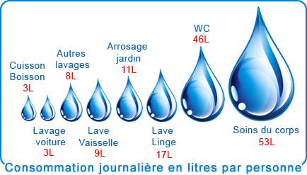 https://i0.wp.com/www.les-energies-renouvelables.eu/wp-content/uploads/2016/02/consommation-eau.jpg