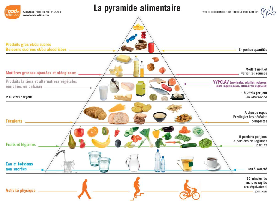 pyramidealimentaire