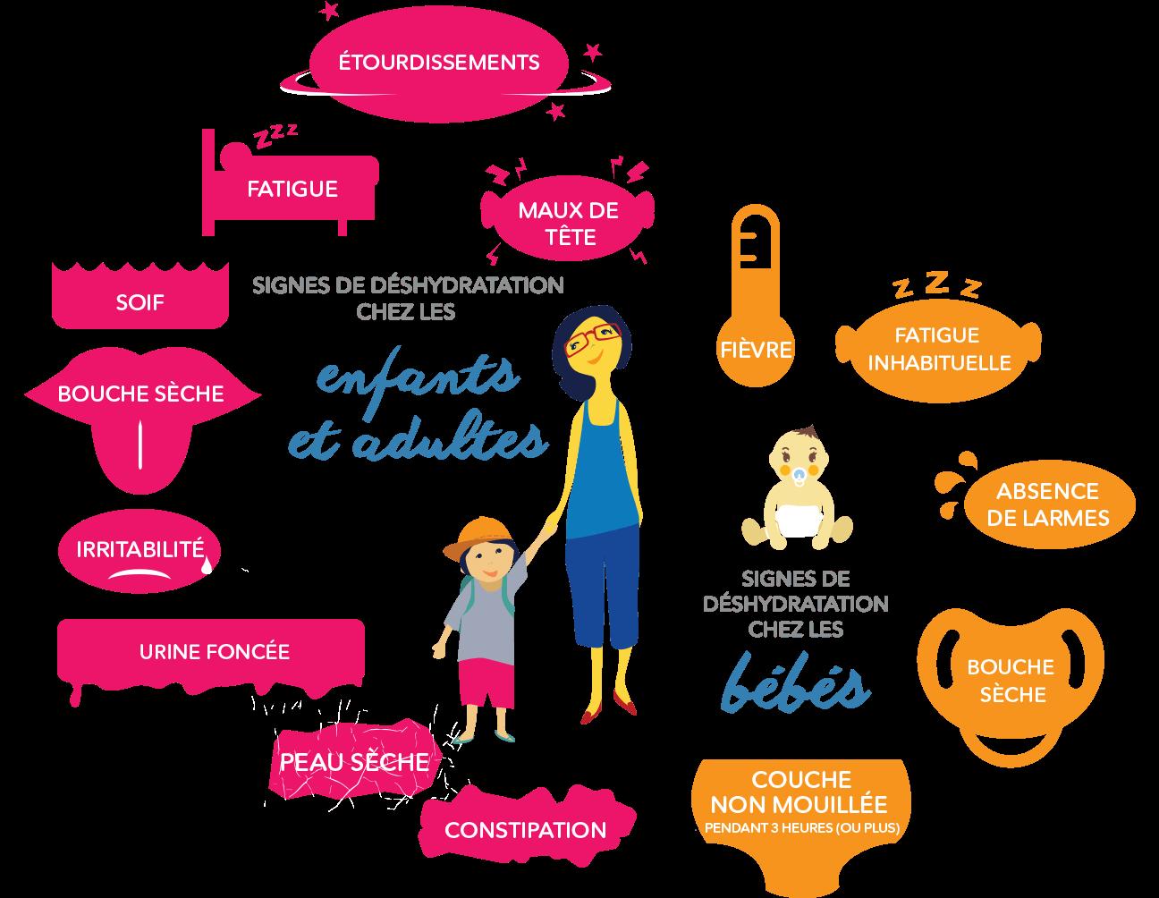 dehydration-symptoms-infographic_fre – ACSSM Soins Infirmier à domicile