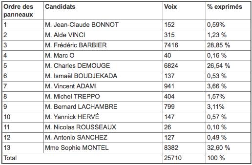 resultats_legislative_doubs