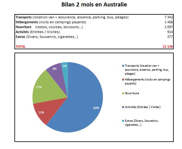 Bilan 2 mois en Australie