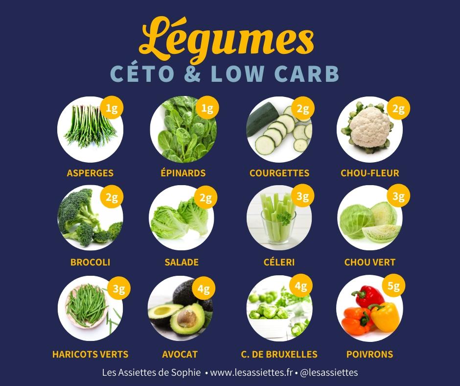 En savoir plus sur plat basse calorie