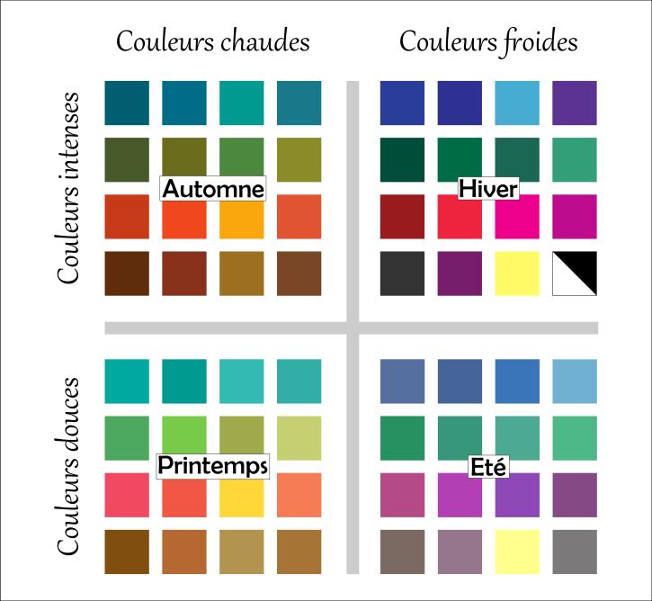 J'ai testé la colorimétrie
