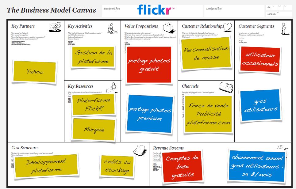 Exemple de BMC complété pour l'entreprise Flicker