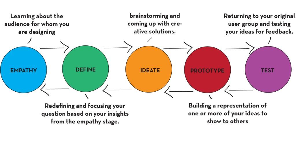 Les principales étapes du processus de design thinking