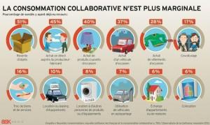 La consommation collaborative s'est très fortement développée ces dernières années et n'est plus du tout marginale.