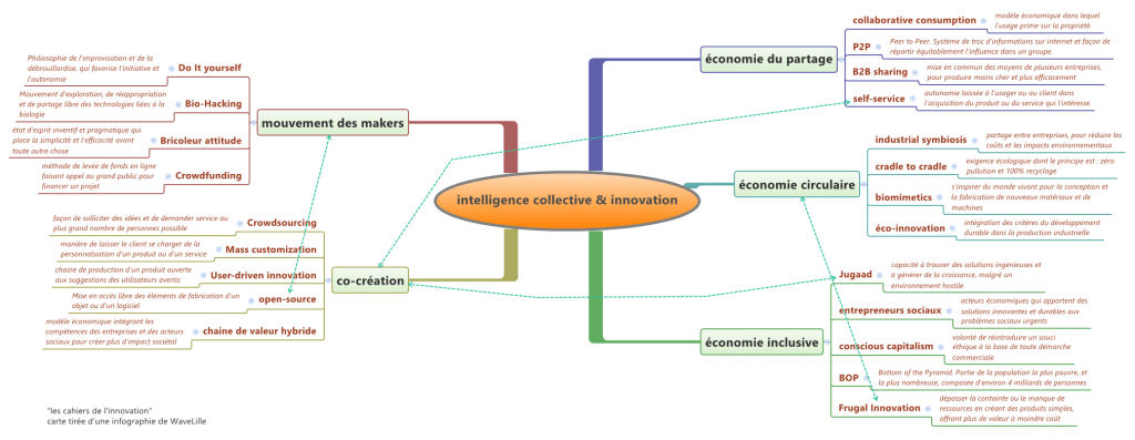 Le monde change et l'intelligence collective prend progressivement de l'importance.
