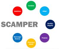 Ma mthode SCAMPER - Les cahiers de l'innovation