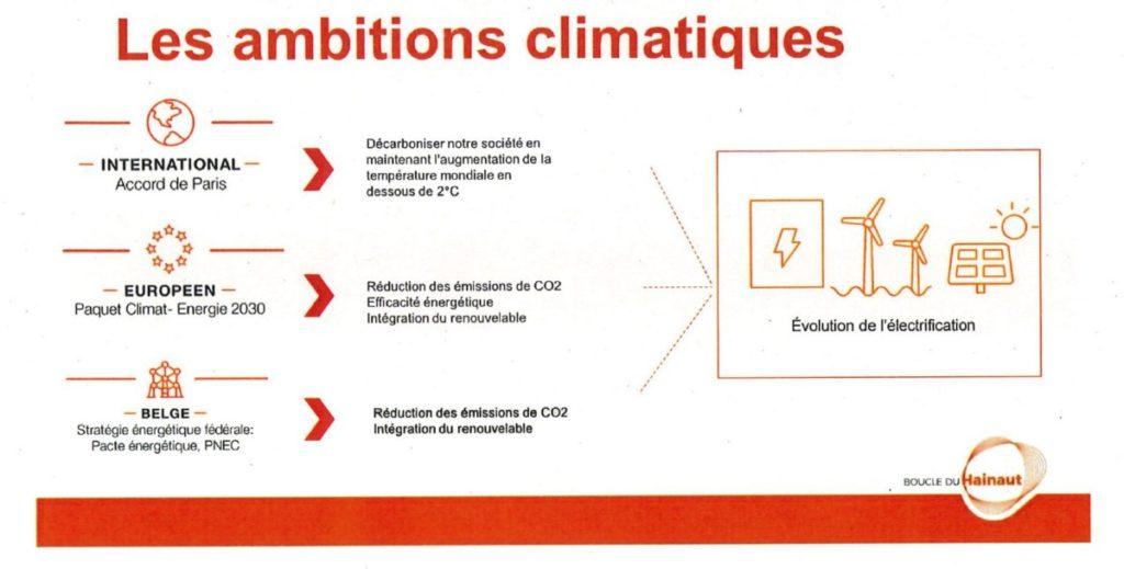ELIA CCATM - Ambitions climatiques