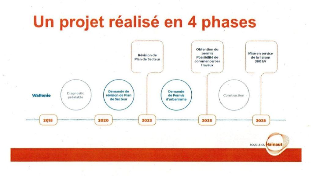 ELIA CCATM - Les quatre phases