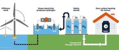 l'Hydrogène H2 utilisé comme moyen de stockage de l'électricité